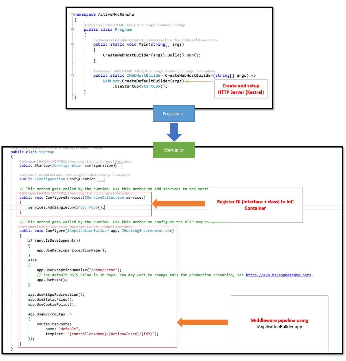 ASP.Net core App execution